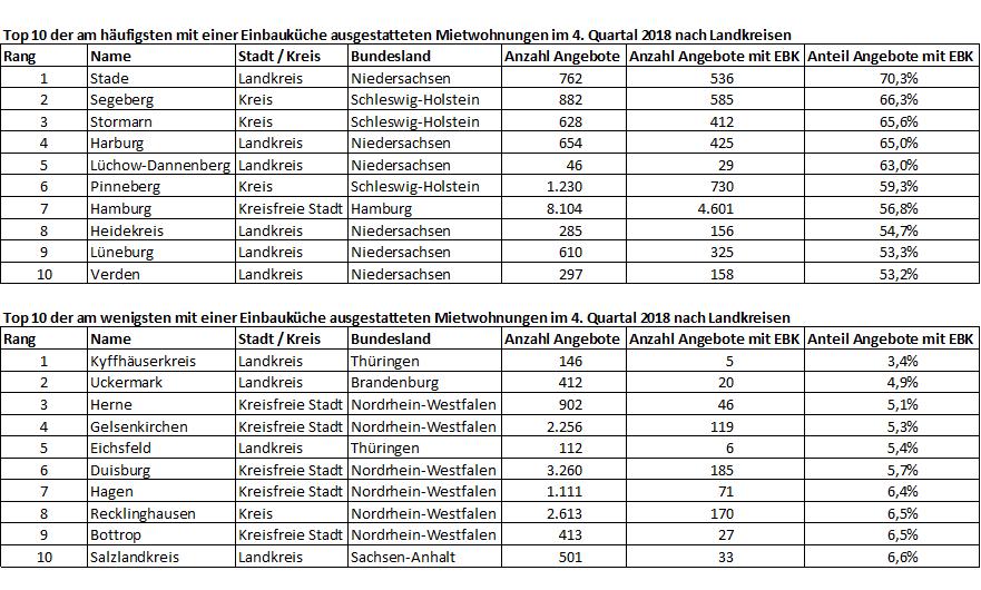 geomap-Top10-Einbaukueche-Mietwohnungen-Landkreise