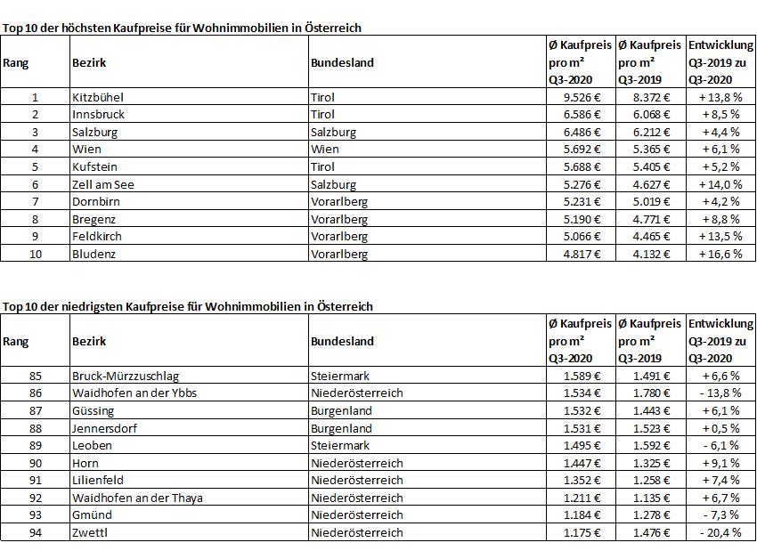 GeoMap-Top-Last-Kaufpreise-Oesterreich
