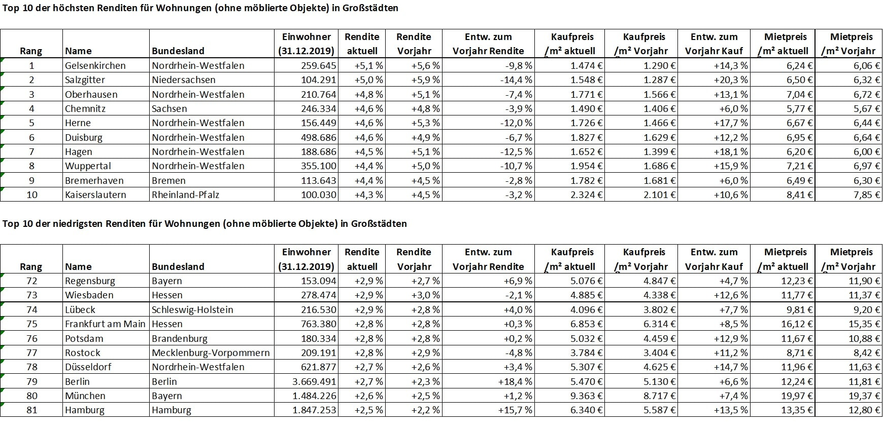 GeoMap-Angebotsdauer-EFH-Top3