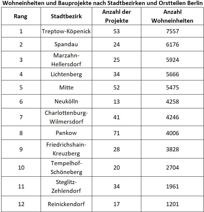 GeoMap_Angebotsdauer-EFH-Top10